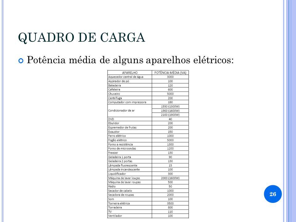 QUADRO DE CARGA Potência média de alguns aparelhos elétricos: 26
