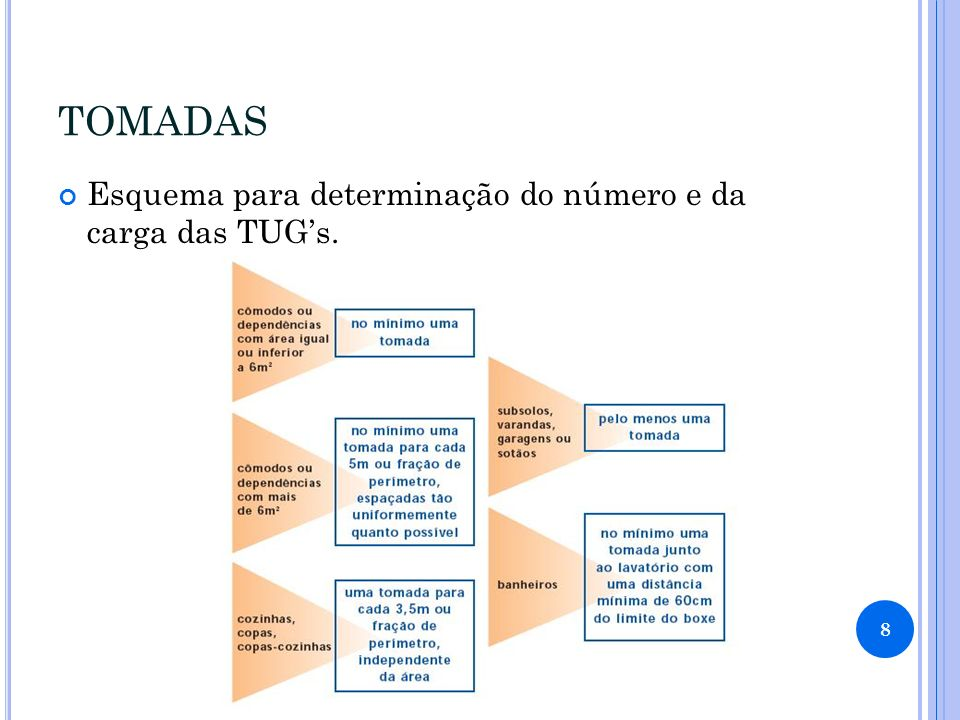 TOMADAS Esquema para determinação do número e da carga das TUGs. 8