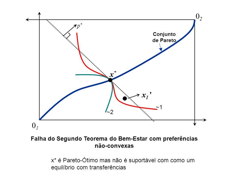 0202 0101 Conjunto de Pareto x*x* p*p* Falha do Segundo Teorema do Bem-Estar com preferências não-convexas ~2 ~1 x 1 x* é Pareto-Ótimo mas não é suportável com como um equilíbrio com transferências