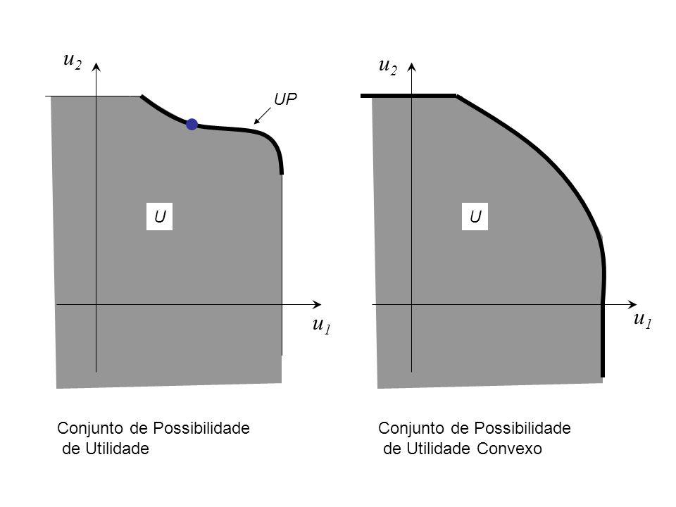 UU UP Conjunto de Possibilidade de Utilidade Conjunto de Possibilidade de Utilidade Convexo u1u1 u1u1 u2u2 u2u2