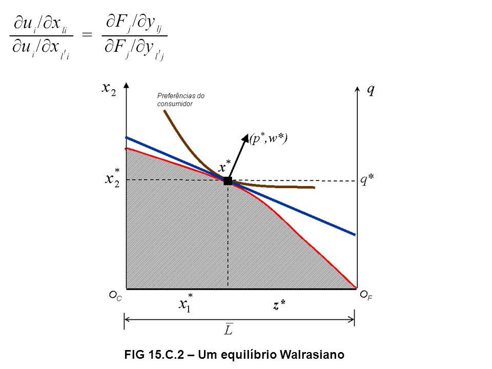 FIG 15.C.2 – Um equilíbrio Walrasiano