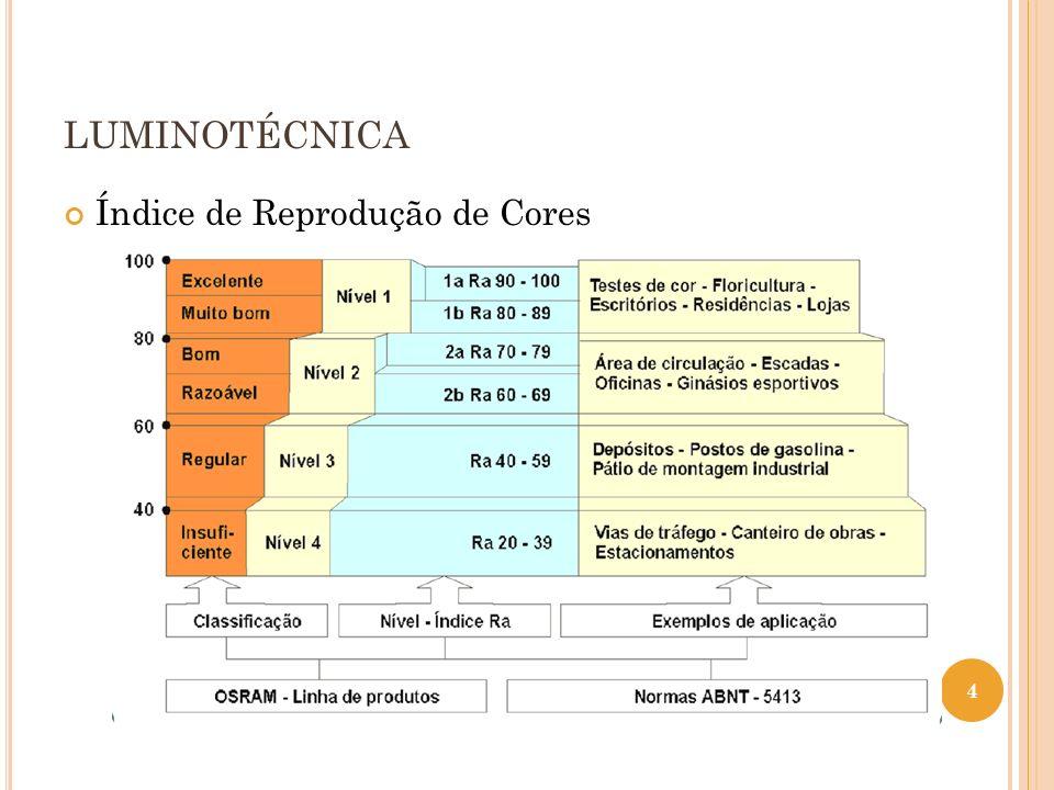 LUMINOTÉCNICA Índice de Reprodução de Cores 4