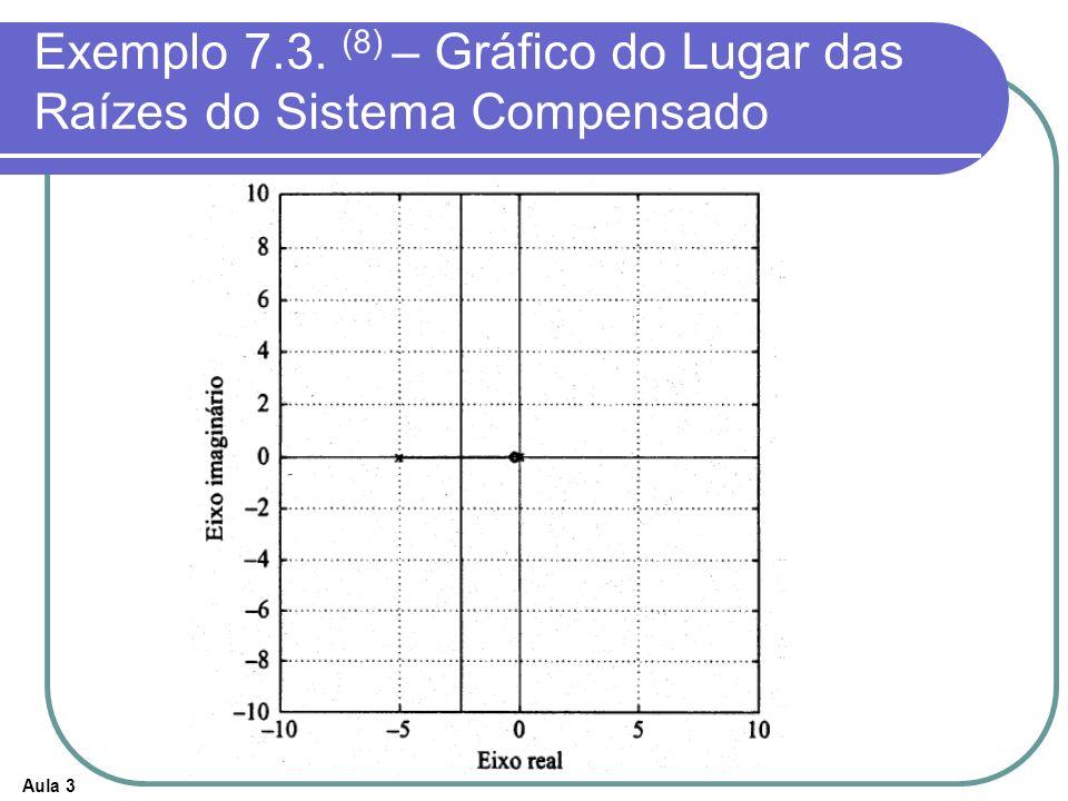 Aula 3 Exemplo 7.3. (8) – Gráfico do Lugar das Raízes do Sistema Compensado