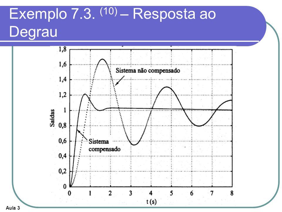 Aula 3 Exemplo 7.3. (10) – Resposta ao Degrau