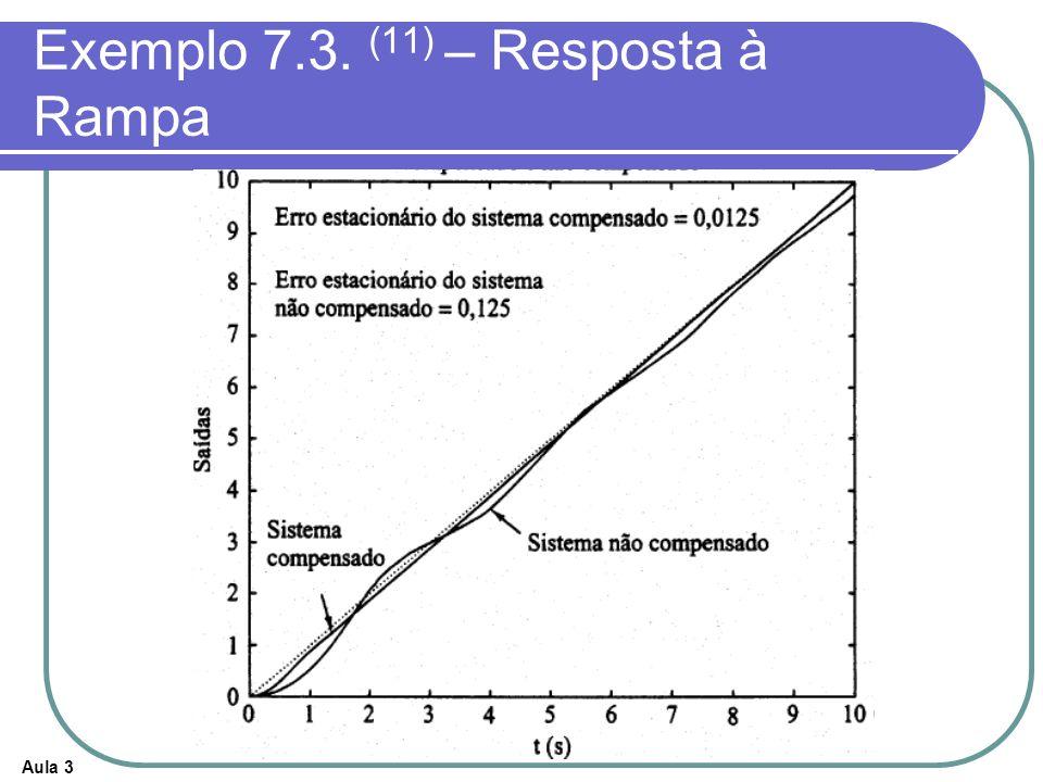 Aula 3 Exemplo 7.3. (11) – Resposta à Rampa