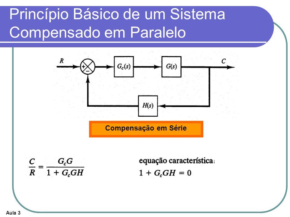 Aula 3 Princípio Básico de um Sistema Compensado em Paralelo Compensação em Série