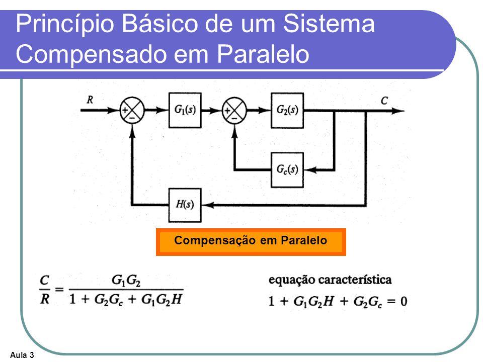 Aula 3 Princípio Básico de um Sistema Compensado em Paralelo Compensação em Paralelo