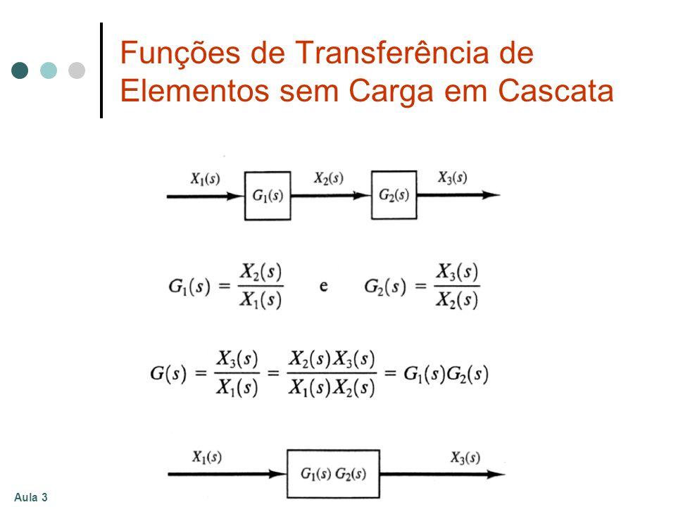 Aula 3 Funções de Transferência de Elementos sem Carga em Cascata