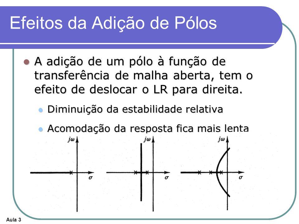 Aula 3 Efeitos da Adição de Pólos A adição de um pólo à função de transferência de malha aberta, tem o efeito de deslocar o LR para direita. A adição