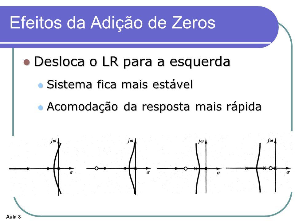 Aula 3 Efeitos da Adição de Zeros Desloca o LR para a esquerda Desloca o LR para a esquerda Sistema fica mais estável Sistema fica mais estável Acomod