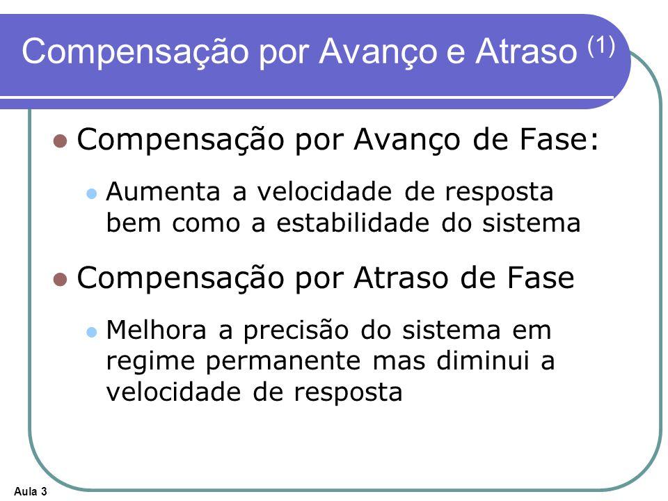 Aula 3 Compensação por Avanço e Atraso (1) Compensação por Avanço de Fase: Aumenta a velocidade de resposta bem como a estabilidade do sistema Compens