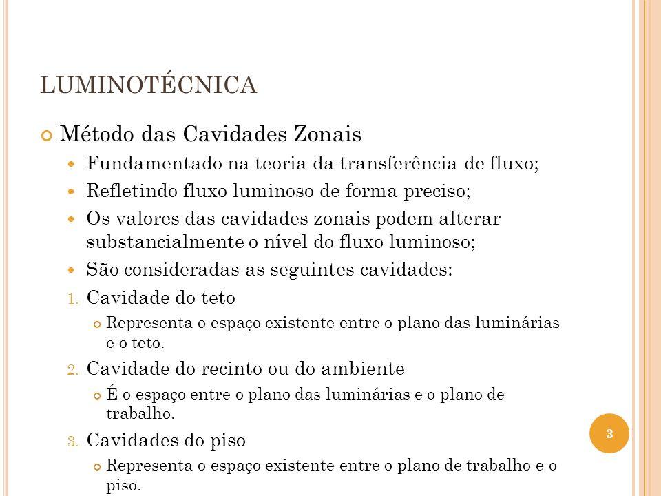 LUMINOTÉCNICA Método das Cavidades Zonais 4