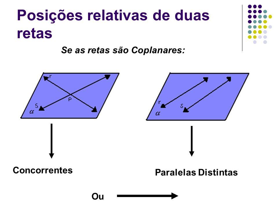 Posições relativas de duas retas Se as retas são Coplanares: Concorrentes Paralelas Distintas Ou