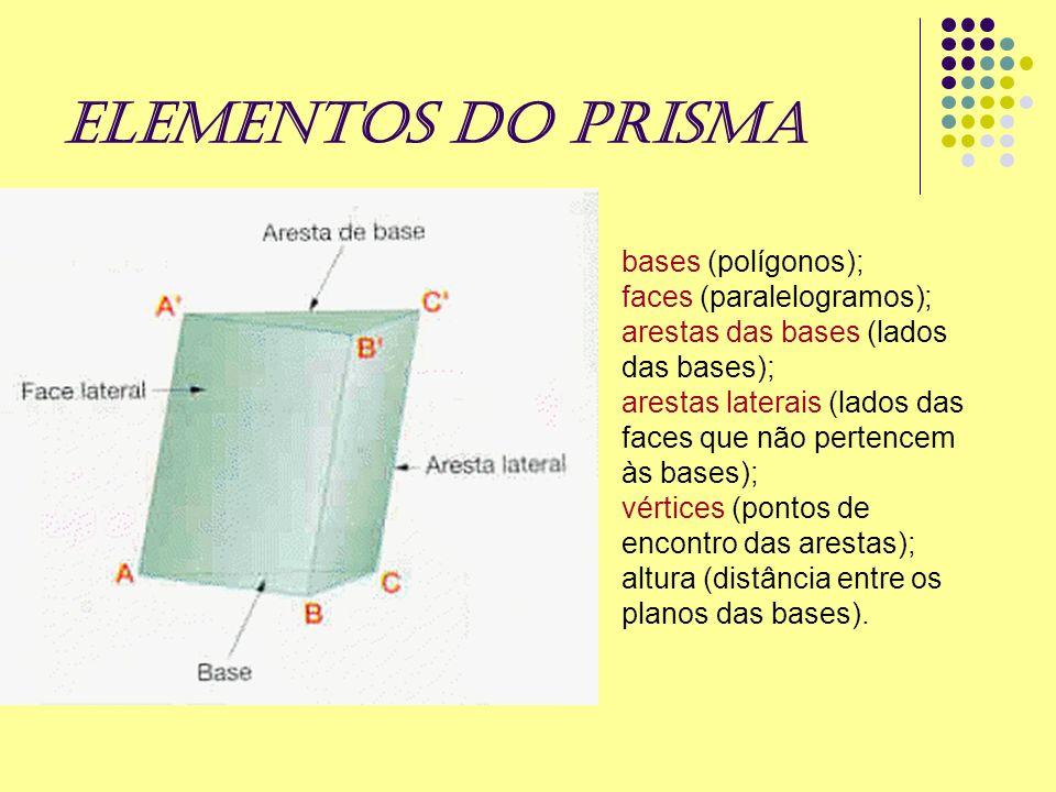 ELEMENTOS DO PRISMA bases (polígonos); faces (paralelogramos); arestas das bases (lados das bases); arestas laterais (lados das faces que não pertence