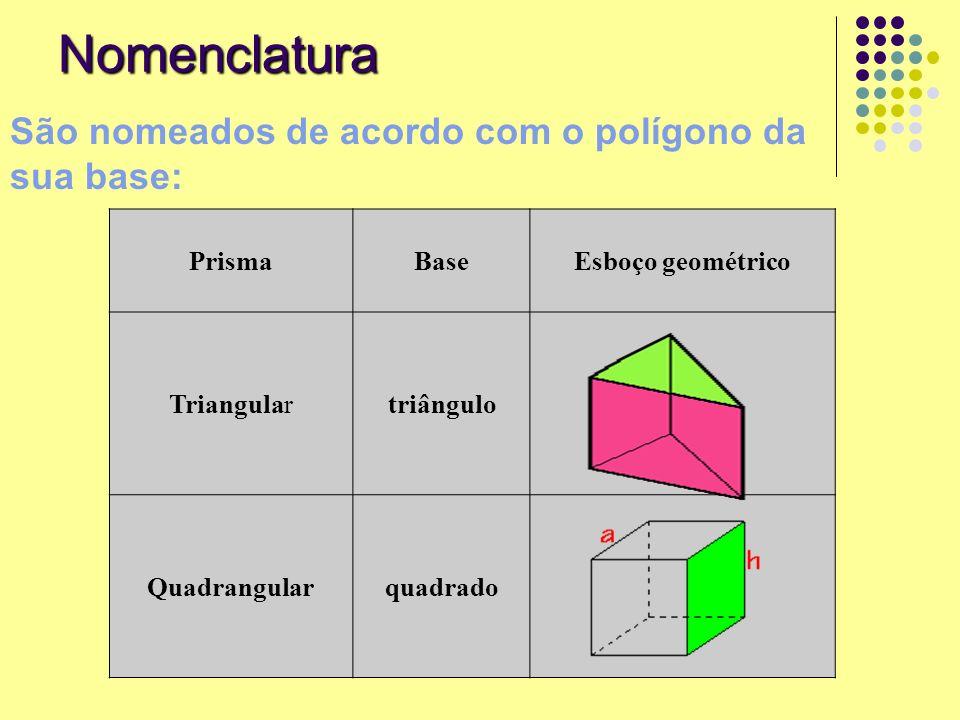 Nomenclatura São nomeados de acordo com o polígono da sua base: PrismaBaseEsboço geométrico Triangulartriângulo Quadrangularquadrado