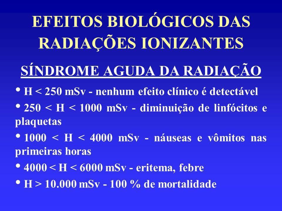 EFEITOS BIOLÓGICOS DAS RADIAÇÕES IONIZANTES SÍNDROME AGUDA DA RADIAÇÃO H < 250 mSv - nenhum efeito clínico é detectável 250 < H < 1000 mSv - diminuiçã