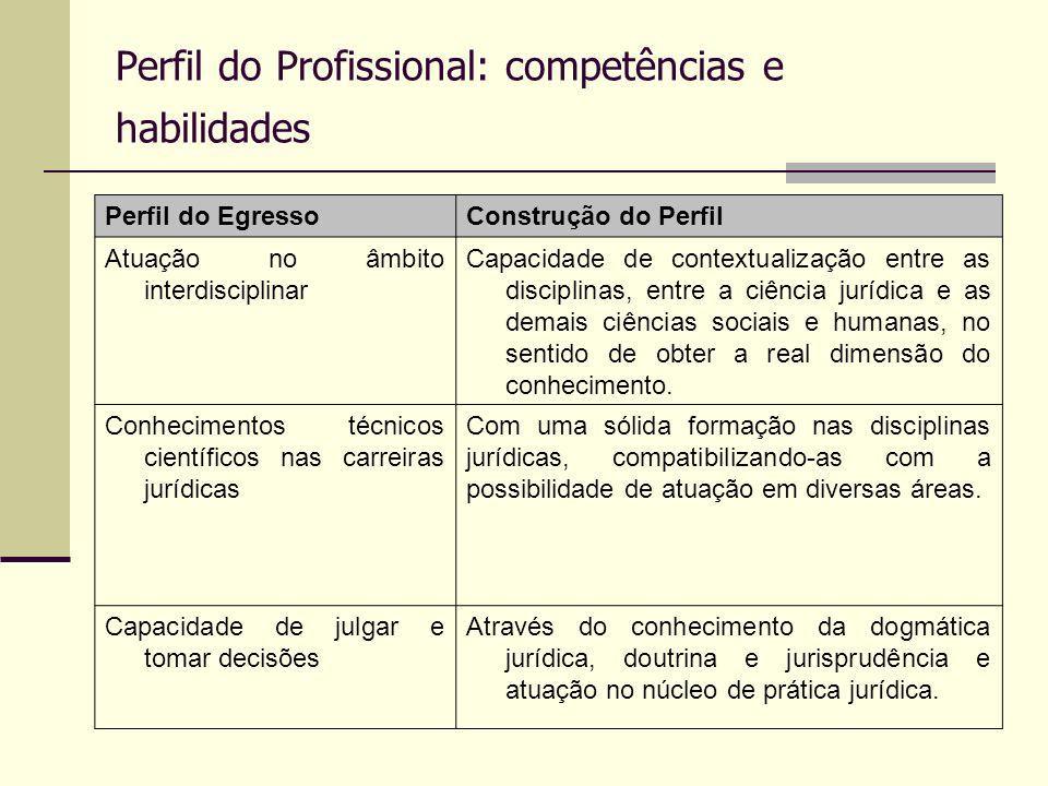 Perfil do Profissional: competências e habilidades Perfil do EgressoConstrução do Perfil Atuação no âmbito interdisciplinar Capacidade de contextualiz
