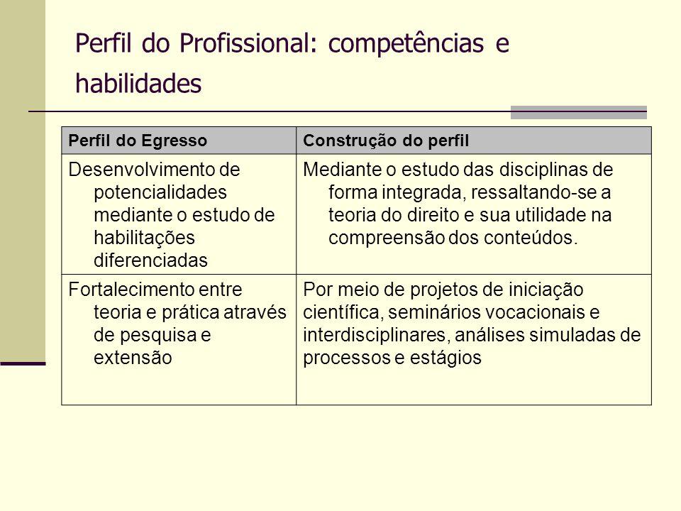 Perfil do Profissional: competências e habilidades Perfil do EgressoConstrução do perfil Desenvolvimento de potencialidades mediante o estudo de habil