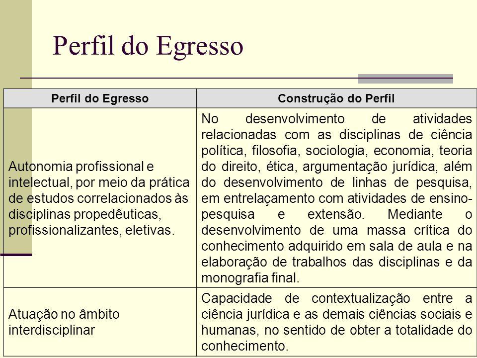 Perfil do Egresso Construção do Perfil Autonomia profissional e intelectual, por meio da prática de estudos correlacionados às disciplinas propedêutic
