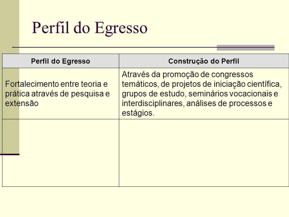 Perfil do Egresso Construção do Perfil Fortalecimento entre teoria e prática através de pesquisa e extensão Através da promoção de congressos temático