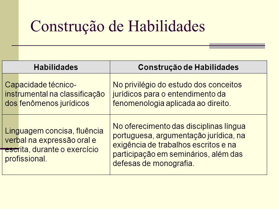 Construção de Habilidades HabilidadesConstrução de Habilidades Capacidade técnico- instrumental na classificação dos fenômenos jurídicos No privilégio