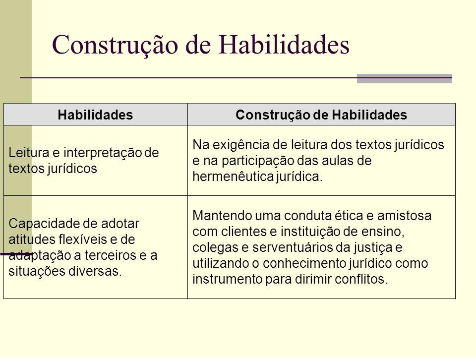 Construção de Habilidades HabilidadesConstrução de Habilidades Leitura e interpretação de textos jurídicos Na exigência de leitura dos textos jurídico