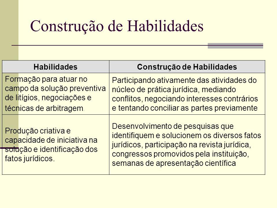 Construção de Habilidades HabilidadesConstrução de Habilidades Formação para atuar no campo da solução preventiva de litígios, negociações e técnicas