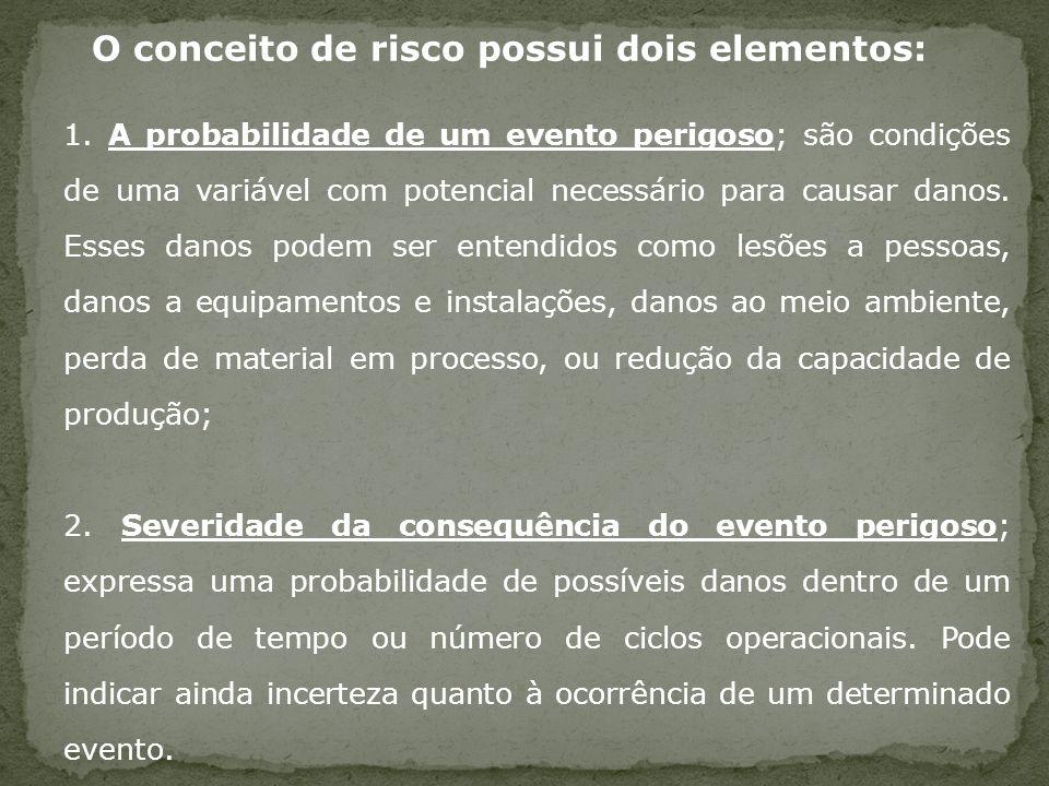 O conceito de risco possui dois elementos: 1. A probabilidade de um evento perigoso; são condições de uma variável com potencial necessário para causa