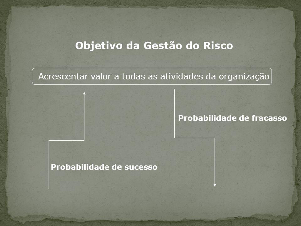 Objetivo da Gestão do Risco Acrescentar valor a todas as atividades da organização Probabilidade de fracasso Probabilidade de sucesso