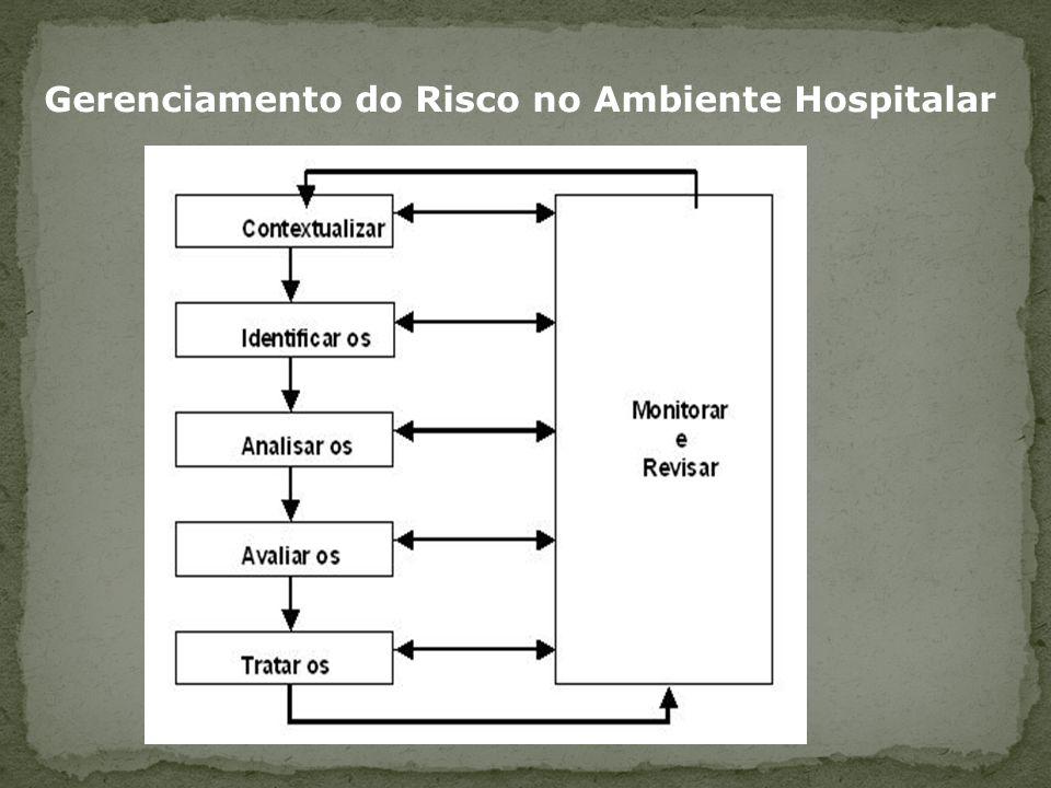 Gerenciamento do Risco no Ambiente Hospitalar
