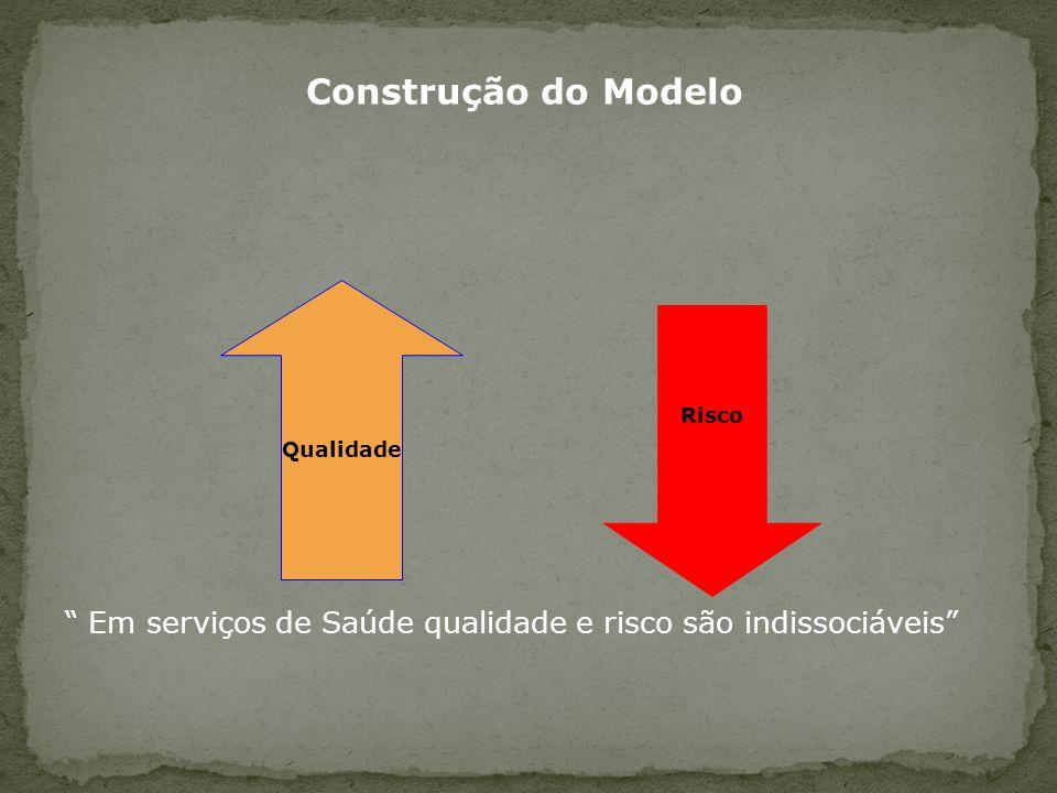 Construção do Modelo Em serviços de Saúde qualidade e risco são indissociáveis Qualidade Risco