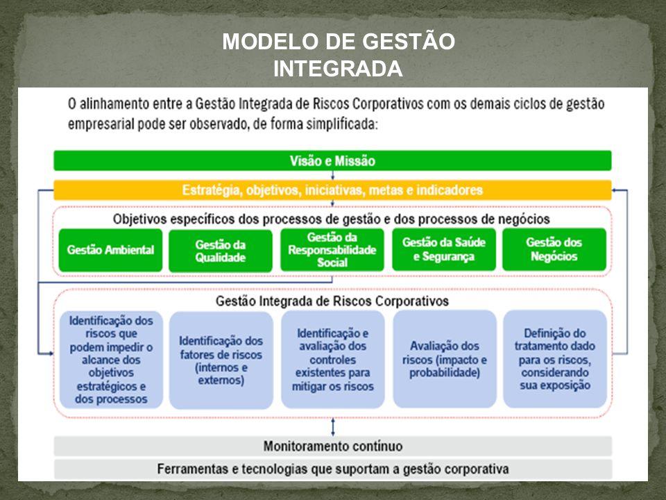 ESTÁGIOS DE EXCELÊNCIA NA GESTÃO DO RISCO