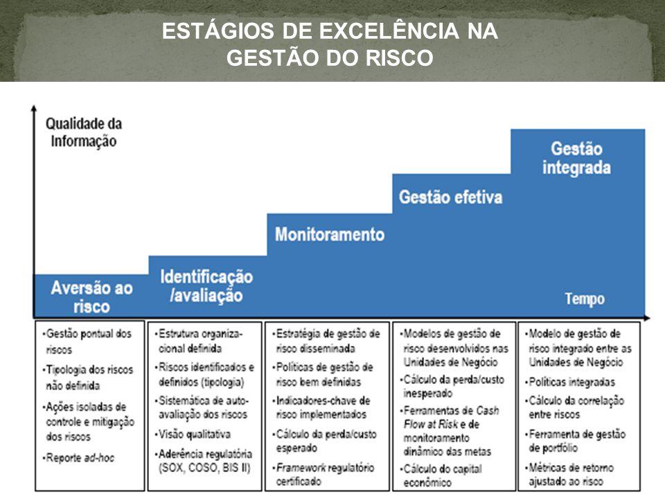Natureza dos Riscos 1) Riscos Estratégicos: Os riscos estratégicos estão associados à tomada de decisão da alta administração e podem gerar perda substancial no valor econômico da organização.