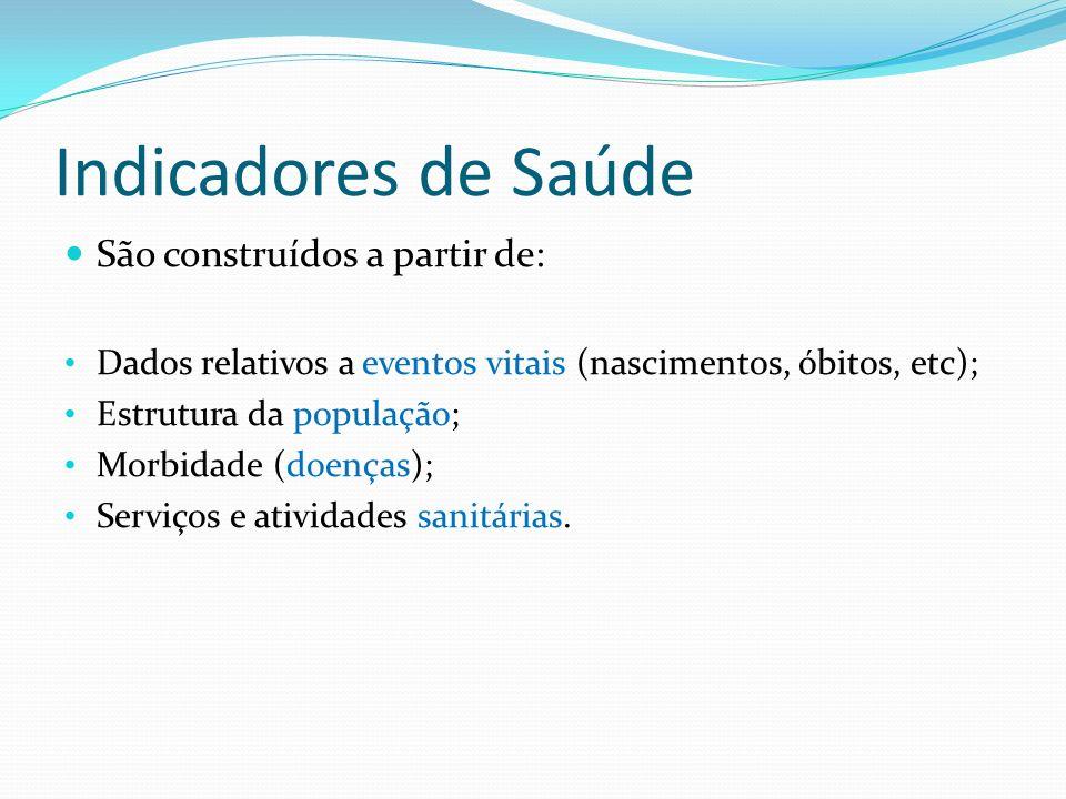 Indicadores de Saúde São construídos a partir de: Dados relativos a eventos vitais (nascimentos, óbitos, etc); Estrutura da população; Morbidade (doen