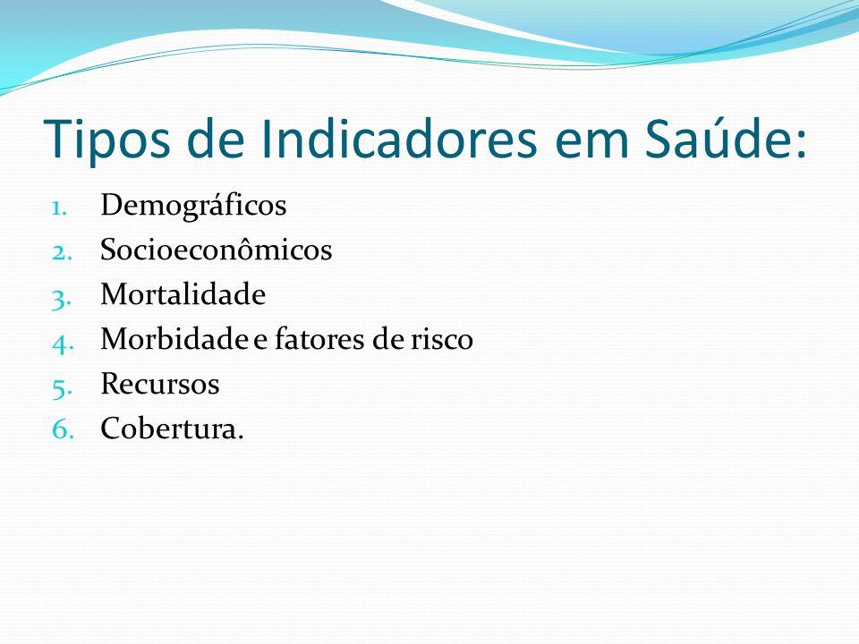 Tipos de Indicadores em Saúde: 1. Demográficos 2. Socioeconômicos 3. Mortalidade 4. Morbidade e fatores de risco 5. Recursos 6. Cobertura.