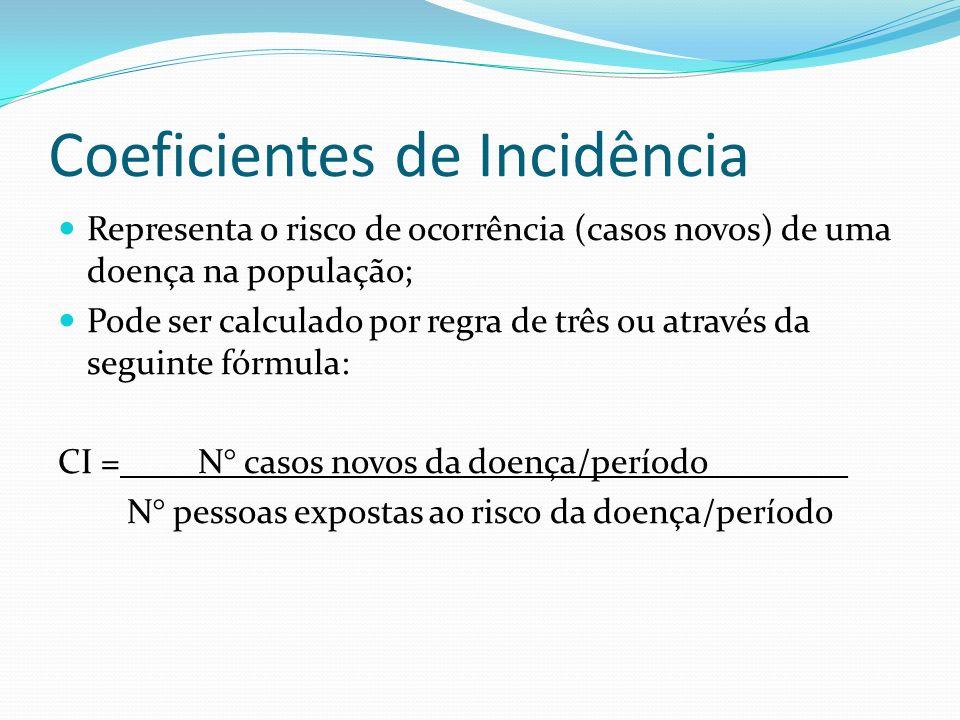 Coeficientes de Incidência Representa o risco de ocorrência (casos novos) de uma doença na população; Pode ser calculado por regra de três ou através