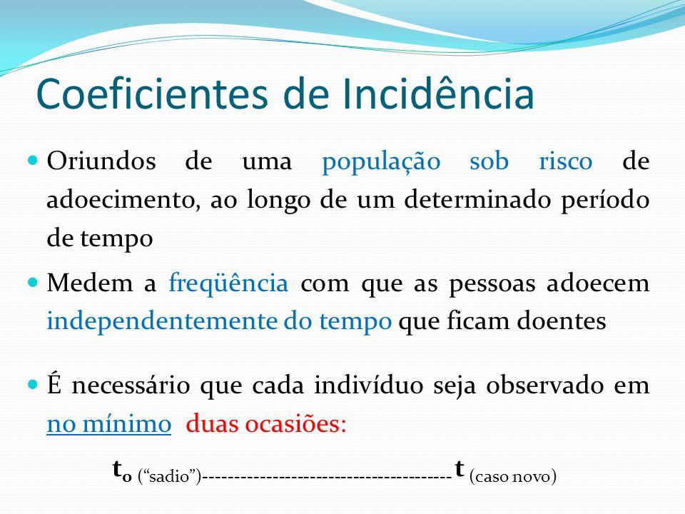 Coeficientes de Incidência Oriundos de uma população sob risco de adoecimento, ao longo de um determinado período de tempo Medem a freqüência com que