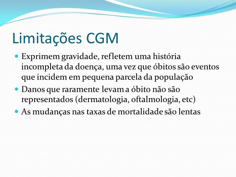 Limitações CGM Exprimem gravidade, refletem uma história incompleta da doença, uma vez que óbitos são eventos que incidem em pequena parcela da popula