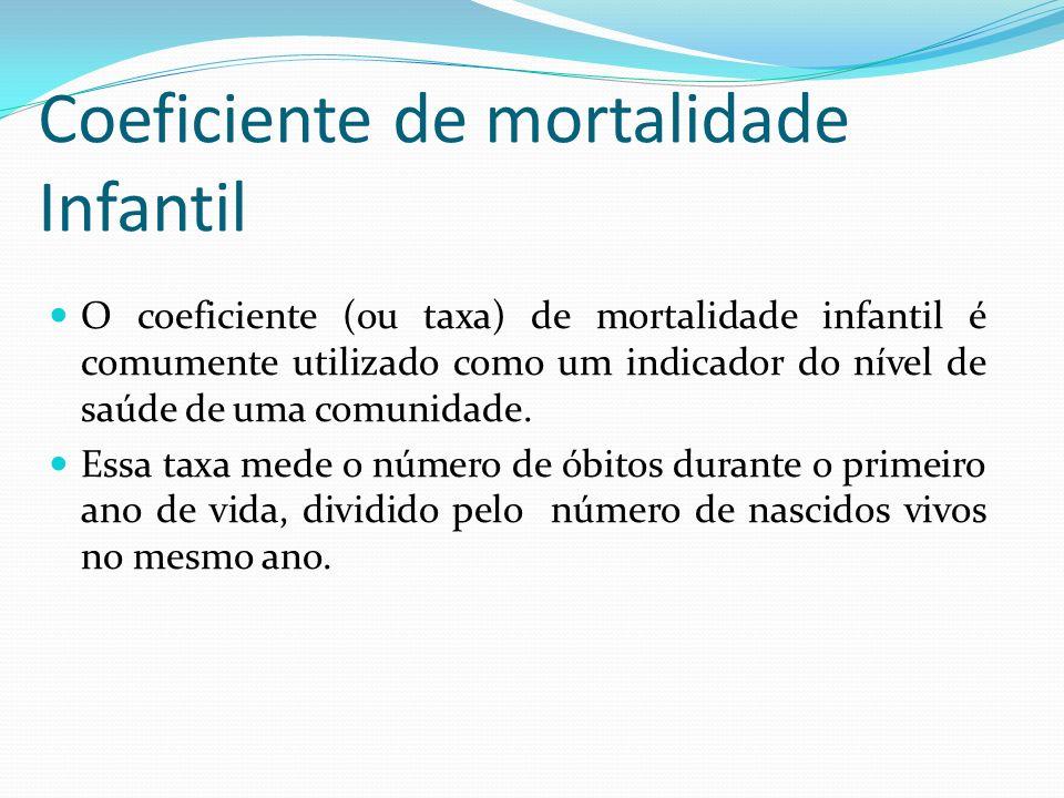 Coeficiente de mortalidade Infantil O coeficiente (ou taxa) de mortalidade infantil é comumente utilizado como um indicador do nível de saúde de uma c
