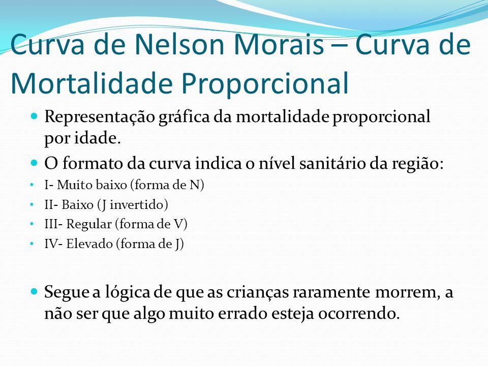 Curva de Nelson Morais – Curva de Mortalidade Proporcional Representação gráfica da mortalidade proporcional por idade. O formato da curva indica o ní