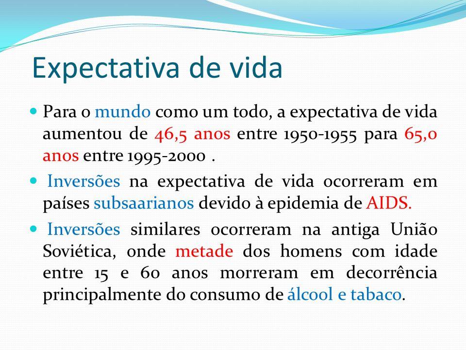 Expectativa de vida Para o mundo como um todo, a expectativa de vida aumentou de 46,5 anos entre 1950-1955 para 65,0 anos entre 1995-2000. Inversões n