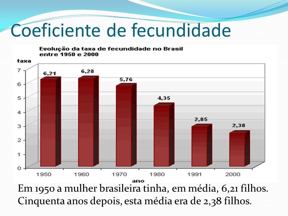 Coeficiente de fecundidade Em 1950 a mulher brasileira tinha, em média, 6,21 filhos. Cinquenta anos depois, esta média era de 2,38 filhos.