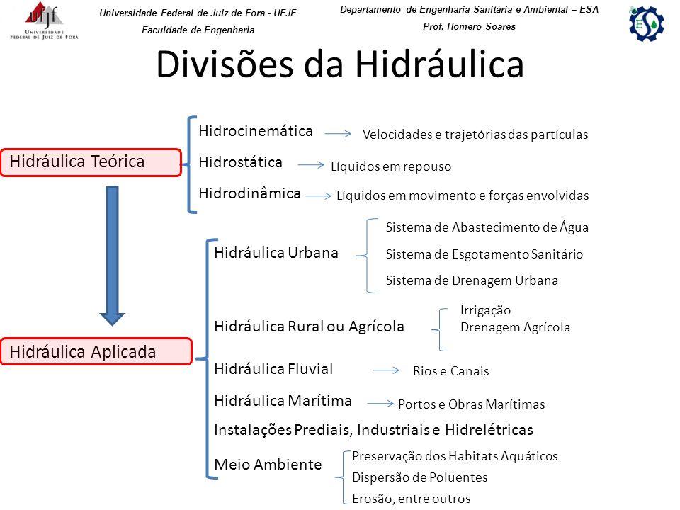 Divisões da Hidráulica Hidráulica Teórica Hidráulica Aplicada Hidrocinemática Hidrostática Hidrodinâmica Velocidades e trajetórias das partículas Líqu
