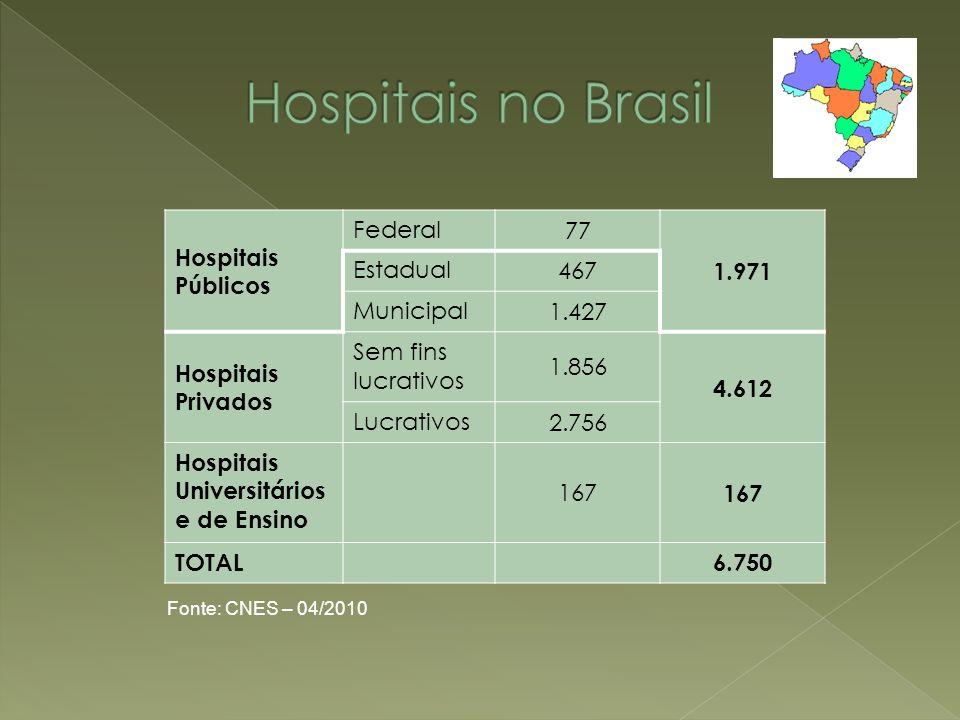 Hospitais Públicos Federal 77 1.971 Estadual 467 Municipal 1.427 Hospitais Privados Sem fins lucrativos 1.856 4.612 Lucrativos 2.756 Hospitais Univers