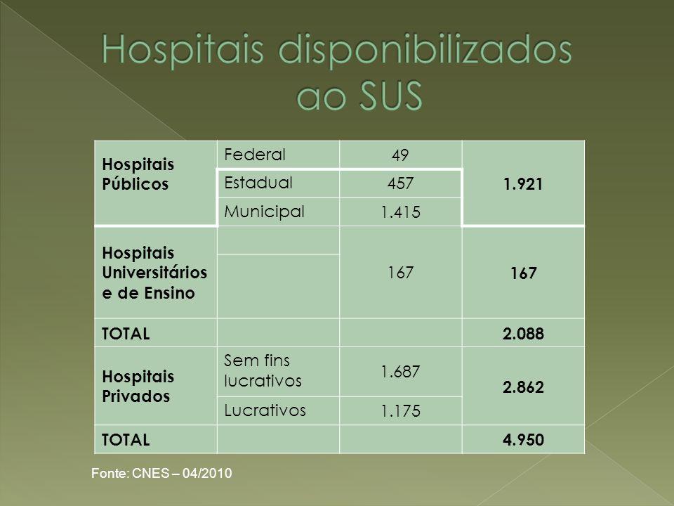 Hospitais Públicos Federal 49 1.921 Estadual 457 Municipal 1.415 Hospitais Universitários e de Ensino 167 TOTAL2.088 Hospitais Privados Sem fins lucra