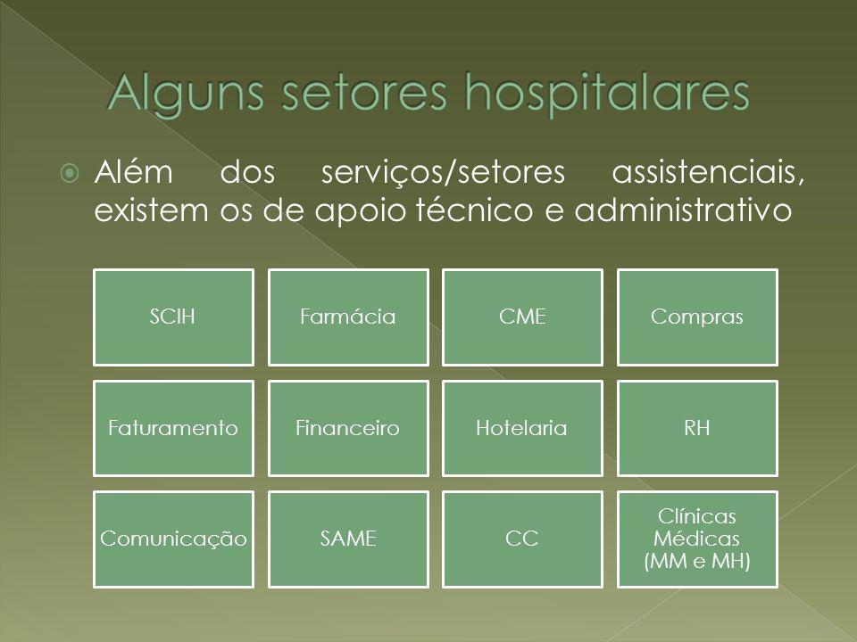 Além dos serviços/setores assistenciais, existem os de apoio técnico e administrativo SCIHFarmáciaCMECompras FaturamentoFinanceiroHotelariaRH Comunica