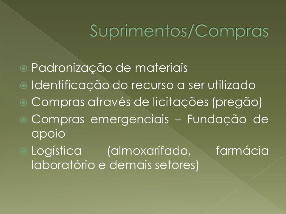 Padronização de materiais Identificação do recurso a ser utilizado Compras através de licitações (pregão) Compras emergenciais – Fundação de apoio Log