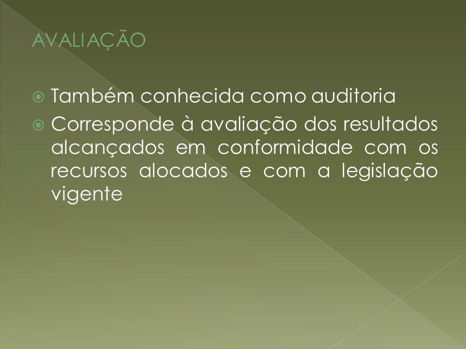 AVALIAÇÃO Também conhecida como auditoria Corresponde à avaliação dos resultados alcançados em conformidade com os recursos alocados e com a legislaçã