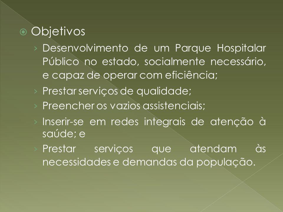 Objetivos Desenvolvimento de um Parque Hospitalar Público no estado, socialmente necessário, e capaz de operar com eficiência; Prestar serviços de qua