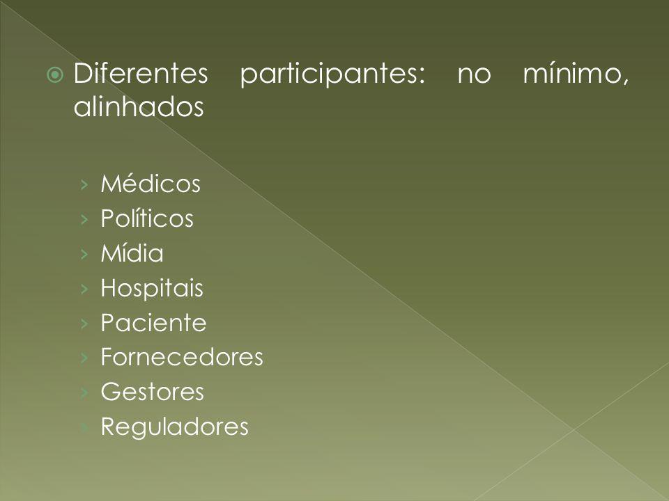 Diferentes participantes: no mínimo, alinhados Médicos Políticos Mídia Hospitais Paciente Fornecedores Gestores Reguladores
